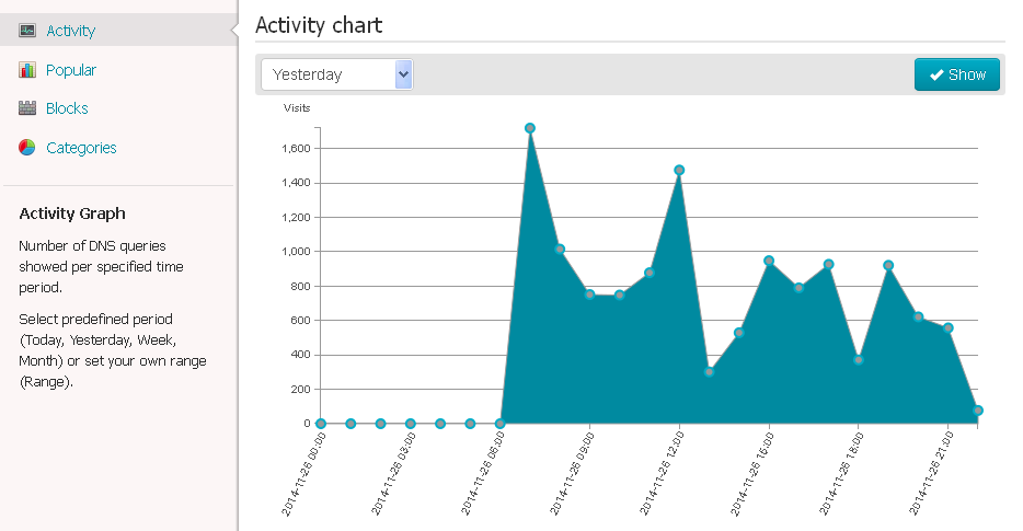 Activity graph in the statistics in web dashboard