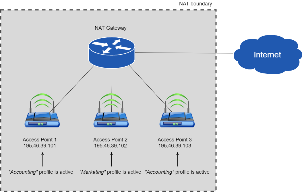 Multi-policy filtering behind Network Address Translation